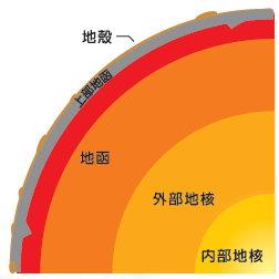 地球內部構造圖