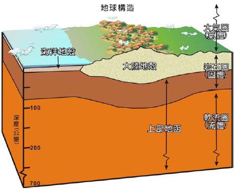 地球構造圖