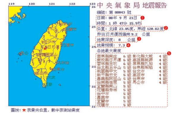 地震測報資訊