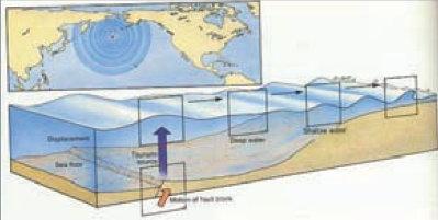 海嘯深海示意圖