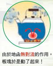 熱對流(燒開水範例)