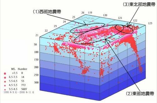 臺灣主要地震帶
