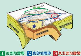臺灣板塊圖