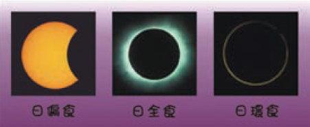 三種日食示意圖