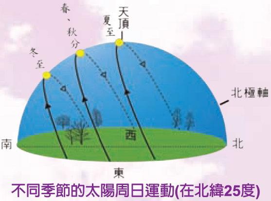 不同季節的太陽周日運動