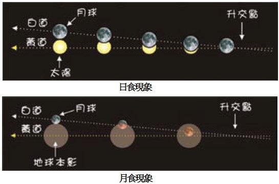 日月食現象