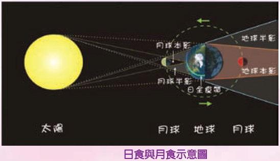日月食示意圖