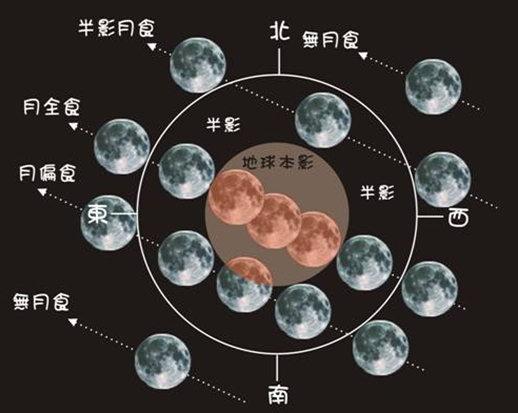 月食的不同階段
