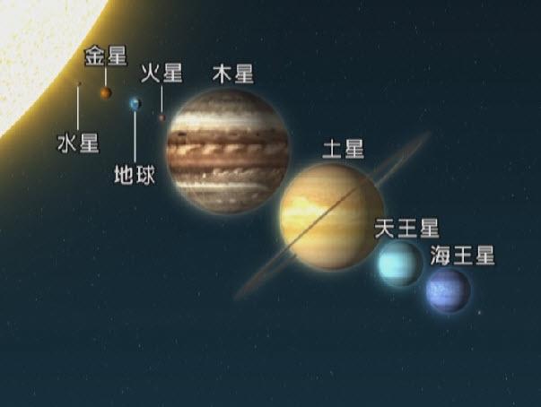 行星大小示意圖
