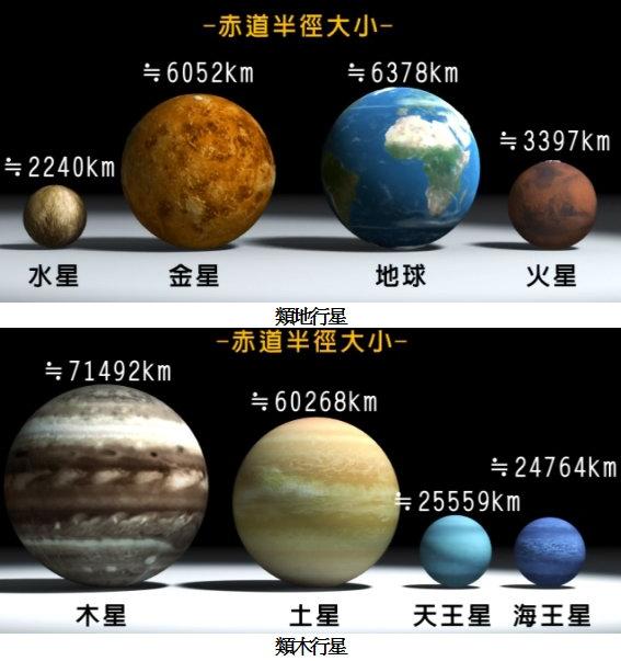 類地(木)行星