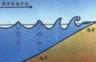 波浪往沿岸傳遞