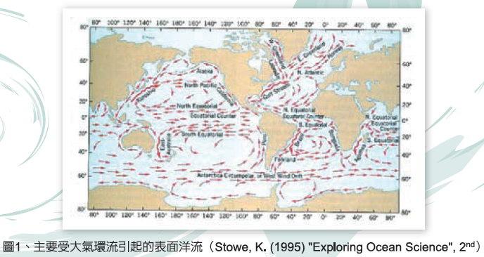 表面洋流分布圖