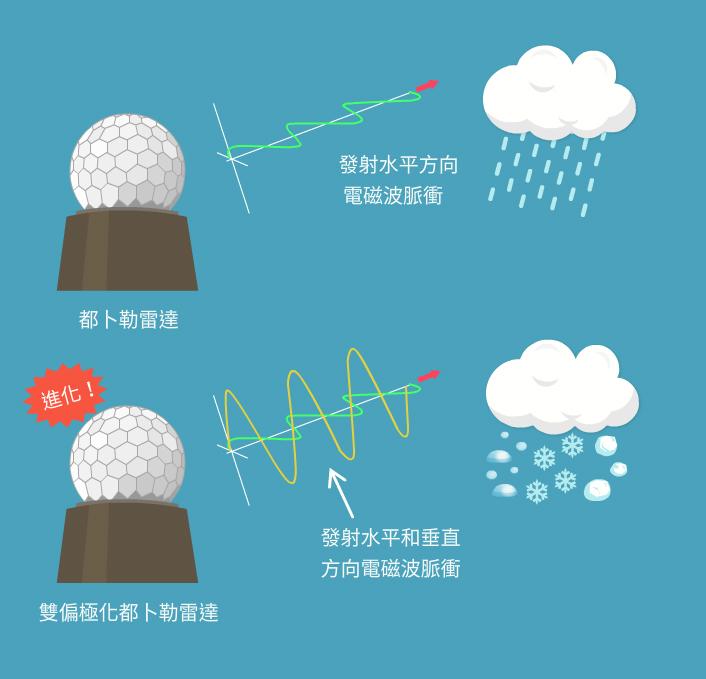 花蓮、七股、墾丁氣象站皆採用都卜勒雷達,它能發射水平方向的電磁波脈衝來探測降水資訊;而五分山氣象站則採用雙偏極化都卜勒雷達,它可以發射水平與垂直方向的電磁波脈衝,比起一般都卜勒雷達,多了能判斷降水類型的功能,如冰雹、冰晶、圓形小水滴或饅頭狀大水滴都能判斷出來。