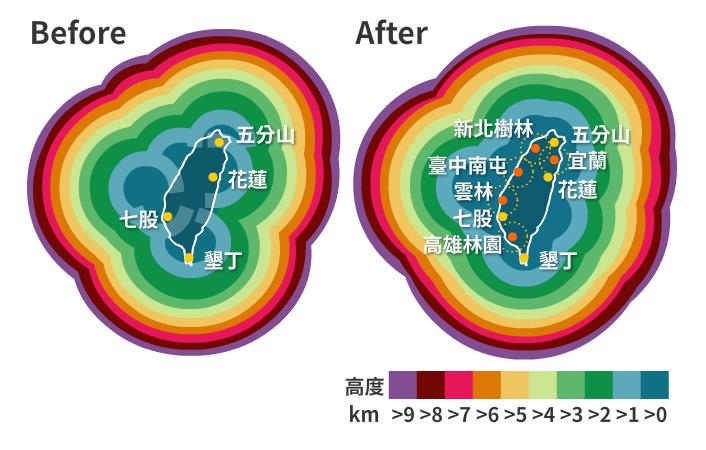 5座防災降雨雷達全數完工後,將結合現有4座都卜勒雷達站,再次擴大氣象雷達網觀測高度低於1公里時的涵蓋範圍,大幅補充了桃竹及東部地區近地監測範圍。