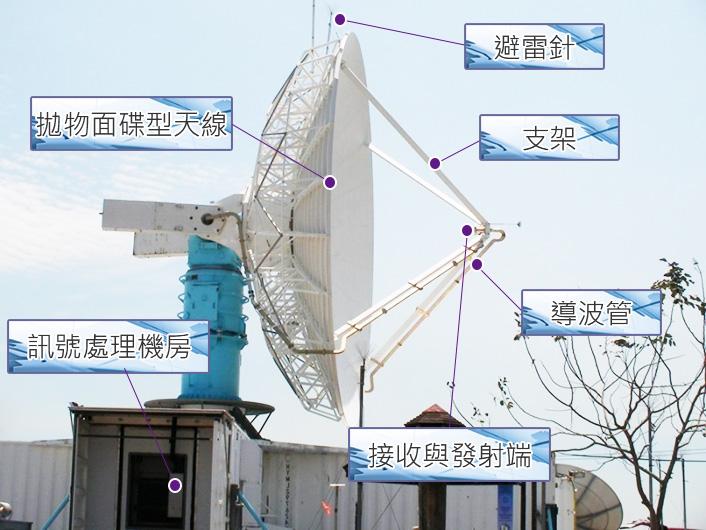 氣象雷達的球形天線罩裡,包含了發射器、接受器和拋物面碟型天線等設備。