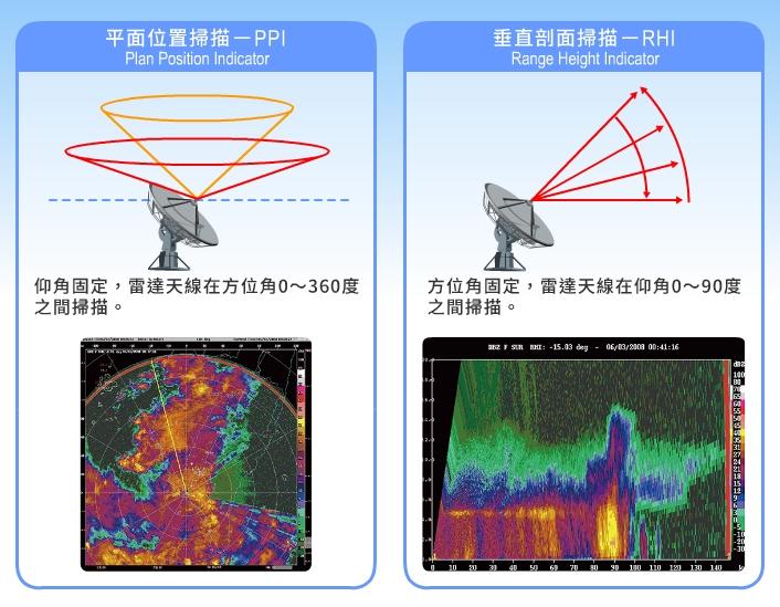 固定仰角進行平面位置掃描可獲得降水的位置與強度,做成動畫還可瞭解移動方向與速度;而垂直剖面掃描則是可以觀察雲雨區的垂直結構。
